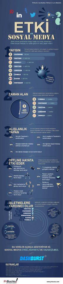sosyal medya etki