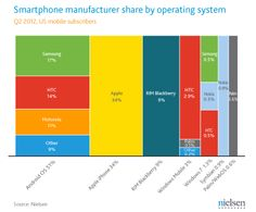 The Most Popular Smartphone Is... - 'Net Features - Website Magazine