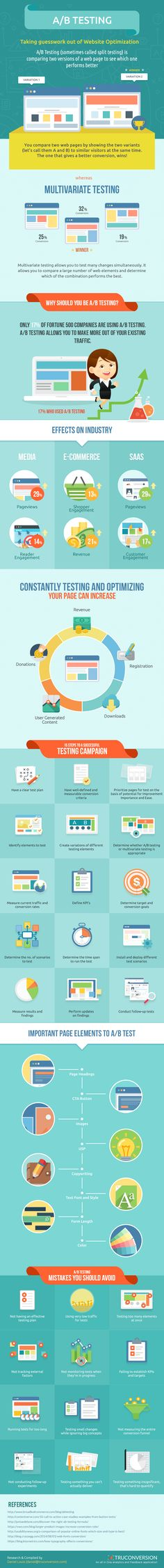 TruConversion has created the following infographic to help marketers walk through the complete process of A/B testing. It provides valuable suggestions for which elements you should test as well as the Dos and Don'ts of A/B testing.
