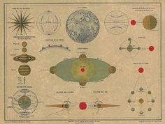 1878 Antique Astronomy Plate Solar System Planets by carambas