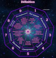 Cycles d'incarnation & Calcul du chemin de Vie – SIGNES ET MESSAGES ANGELIQUES Film Le Secret, Nouvel An Citation, Les Chakras, Positive Affirmations, Positivity, Cycle 1, Messages, Mindset, Studios