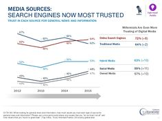 Stats: Search Engines Are The Most Trusted Source Of Media In 2015 2012 - 2015 From Nielsen #Marketing #Reviews