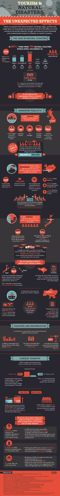 Tourism & Natural Disasters [INFOGRAPHIC]
