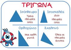 Μια καρτέλα για τα είδη των τριγώνων για την πινακίδα των μαθηματικών. School Lessons, School Hacks, Math Lessons, School Staff, High School, Learn Greek, Dyscalculia, Greek Language, Teaching Math
