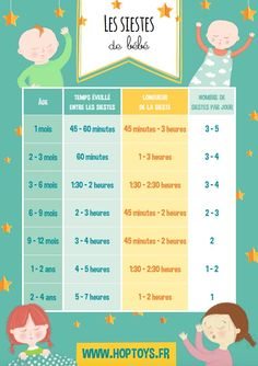 Infographics: the different stages of baby - Bébé - Bebe Baby Care Tips, Baby Blog, After Baby, Baby Arrival, Baby Development, First Baby, Baby Sleep, Kids And Parenting, New Baby Products