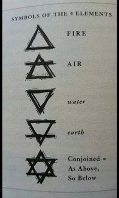 The Signs: Symbols of the 4 Elements Element Tattoo, 4 Elements, Elements Of Nature, Book Of Shadows, Sacred Geometry, Tattoo Inspiration, Writing Inspiration, Drawing Tips, Drawing Drawing