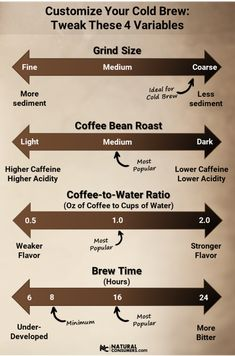 How to Make Cold Brewed Coffee: Ultimate Recipe Guide Customize your cold brew coffee by tweaking these 4 variables: grind size, bean roast, coffee-to-water ratio, and brew time Coffee Tasting, Coffee Drinks, Mini Desserts, Coffee To Water Ratio, Making Cold Brew Coffee, Cold Brew Coffee Recipe Ratio, Cold Brew Ratio, Ground Coffee Beans, Coffee Facts