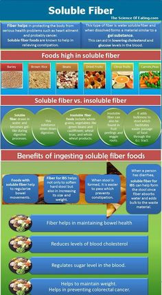 Soluble & Insoluble Fiber Foods/Benefits