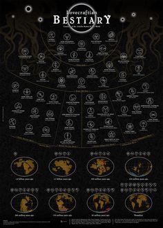 lovecraft-bestiary.jpg « MyConfinedSpace