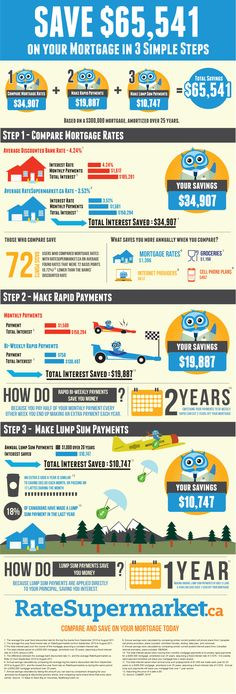 How to Save with Mortgage Rates | Infographics Showcase