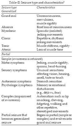 Epilepsy: A Family Physician' Perspective Nursing Tips, Nursing Notes, Febrile Seizure, Rn School, Nursing Mnemonics, Epilepsy Awareness, Medical Coding, Pediatric Nursing, Medical Information