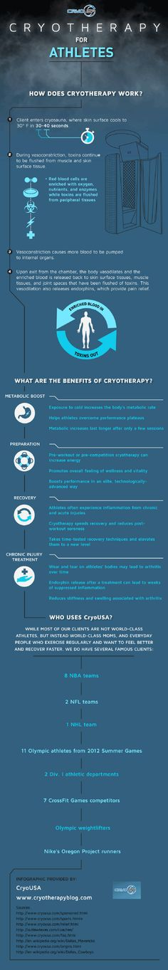During cryotherapy, the client enters a cryosauna, where skin surface cools to 30 degrees Fahrenheit in 30 to 40 seconds. See what happens next by taking a look at this infographic from an athlete recovery center located in Dallas.