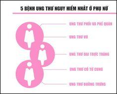 5-benh-ung-thu-nguy-hiem-nhat-o-phu-nu