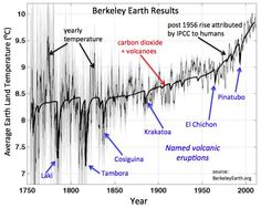 250 years of global warming: Berkeley Earth releases new analysis