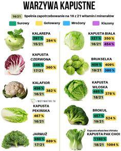 Jakie warzywa należą do rodziny kapustnych - Czy są ważne w diecie człowieka? - Motywator Dietetyczny