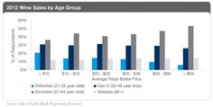 Wine purchases by dollar and age range