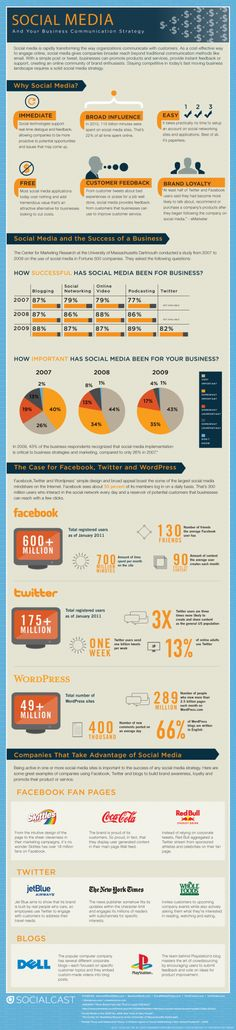 Why and How Are Businesses Using Social Media For Their Business Communication Strategy? #B2C #infographic