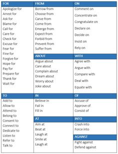 Verbs Followed by Prepositions - learn English,grammar,verbs,preposition,english