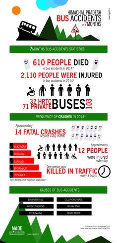 Info-graphics Himachal Bus Accidents