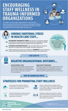 Addressing trauma daily can take a toll on health care providers. Take the time to learn and use strategies that promote staff wellness. School Counseling Office, School Counselor, Employee Wellness Programs, Compassion Fatigue, Trauma Therapy, Mental Health Resources, Counseling Activities, Future Jobs, Emotional Stress