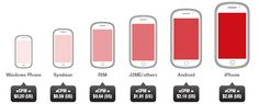 Opera's mobile advertising report: iOS still delivers highest CPMs