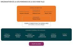 gouvernance Faire Ville