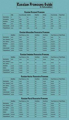 "russiangrammar: ""A great cheat sheet for Russian pronouns and possessive pronouns! Russian Language Lessons, Russian Lessons, Russian Language Learning, Language Study, Learn Russian Alphabet, Learn To Speak Russian, Learning Languages Tips, Learn Another Language, Russian Culture"