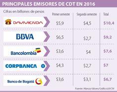 Davivienda fue el mayor emisor de CDT del año pasado