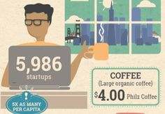 Infographic: A Day In the Life of a Tech Worker
