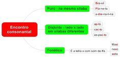 1.7 Fonologia - Encontro Consonantal
