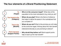 Brand Positioning Statement ExamplesJpg  I  Branding