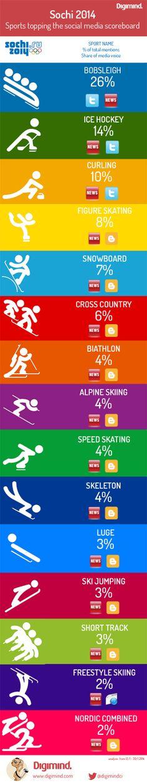 Sochi 2014: Sports topping the social media scoreboard #Sochi #Olympics #bobsleigh