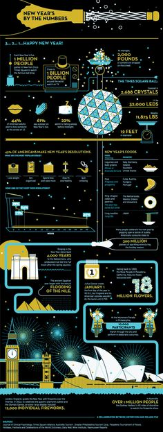 New Year's Facts By The Numbers #infographic