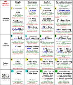 Полезная таблица для изучения английского языка.. Обсуждение на LiveInternet - Российский Сервис Онлайн-Дневников
