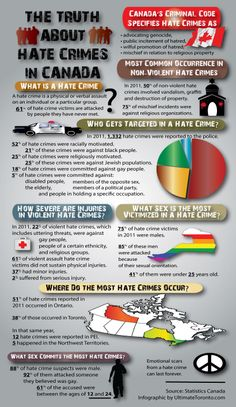 The Truth About Hate Crimes in Canada - a vector infographic created by Ultimate Toronto.