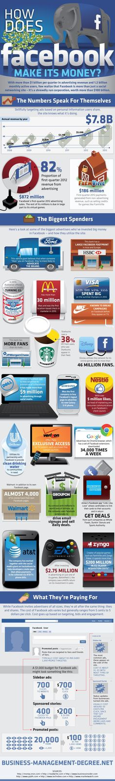 How does FaceBook make its money #infografia #infographic #socialmedia
