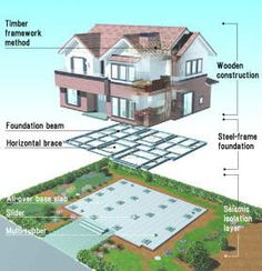 Base isolation image earthquake proof pinterest for Earthquake resistant home designs