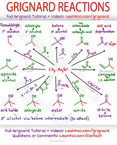 Grignard Reagent, RMgX, a very reactive organometallic typically seen attacking aldehydes or ketones to form alcohols in chain elongation reactions. Cheat Sheet + breakdown of different types of Grignard reactions. Chemistry Class 12, Chemistry Basics, Chemistry Help, Chemistry Study Guide, Chemistry Worksheets, Chemistry Classroom, Chemistry Notes, Physical Chemistry, Chemistry Lessons