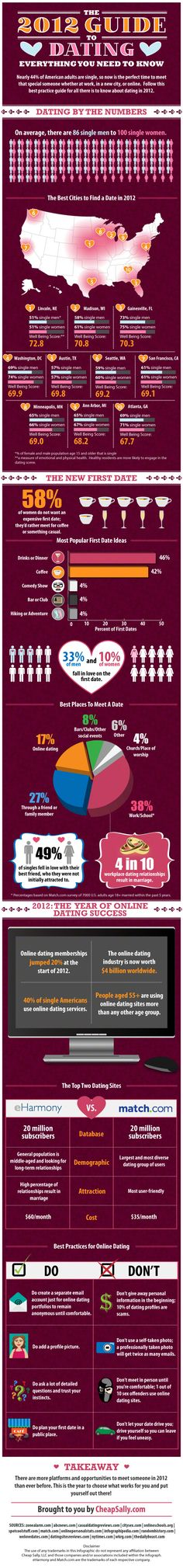 "Infographie : ""The 2012 Guide to Dating"", rencontre en ligne aux Etats-Unis"