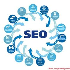 #SEO is everything