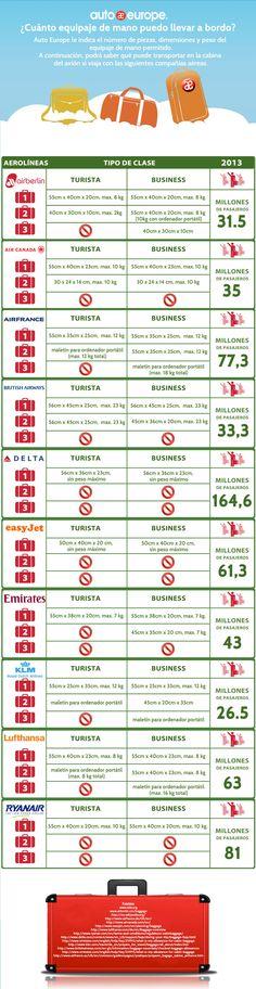 Infografía: Restricciones para el equipaje de mano - Consulte nuestras infografías aquí: http://www.autoeurope.es/go/infografias/