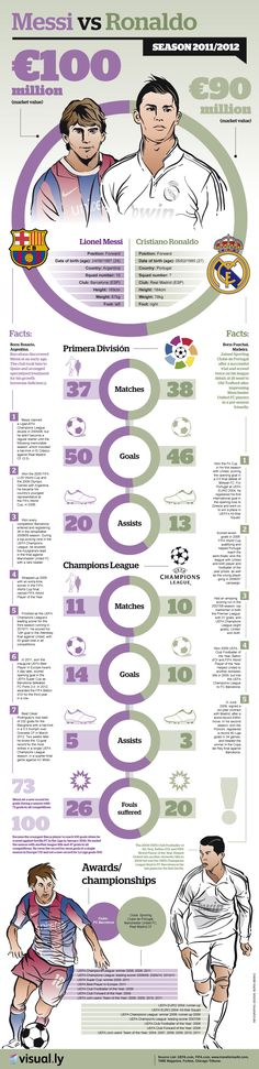 Messi vs. Ronaldo - who is the greater footballer? This infographic analyzes their 2012 season to help answer the question - who is better, Messi or R