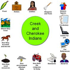 Image result for creek and cherokee anchor chart