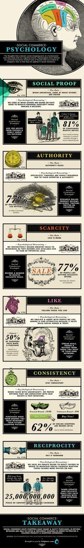 #socialcommerce Psychology. #ecommerce #infographic.