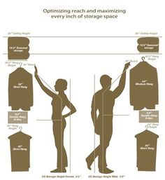 Closet: Free Design Guide To Help You Maximize Every Inch Of Closet Space For Closet Dimensions For Hanging Clothes Walk In Closet Size, Walk In Closet Dimensions, Reach In Closet, Build In Closet, Wardrobe Dimensions, Maximize Closet Space, Open Closets, Dream Closets, Custom Closet Design