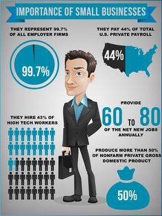 The importance of small businesses in US and how they effect the economy and currency trading.