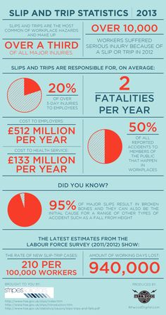 An infographic with facts and statistics on slip and trip cases in the UK workplace
