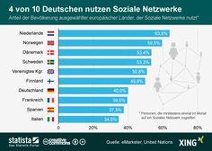 Diese Grafik zeigt die Verbreitung von Sozialen Netzwerken in ausgewählten europäischen Ländern. #statista #infografik