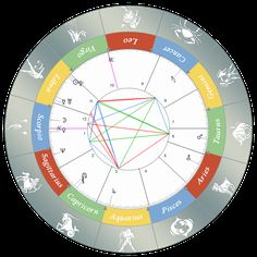 Your Natal Wheel