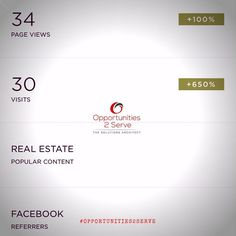 It's looking like it's going to be a Real Estate kinda day. The difference 15 minutes makes. #opportunities2serve #TheRealtorsChoice  Where are all of my agents on IG? FB has you beat!  #business  #marketing  #realestate  #webservices